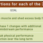 P90X Nutrition Plan Calculator Tips You Should Know
