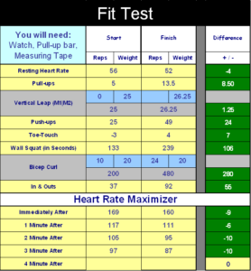 Fit Test Results P90x Before After And A World Of