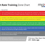 Myzone Get Results With Heart Rate Tracking Castle