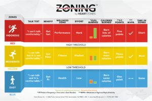ZONING Heart Rate Training For PE