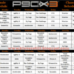 Learning To Love Me P90X3 Schedule And Calendar
